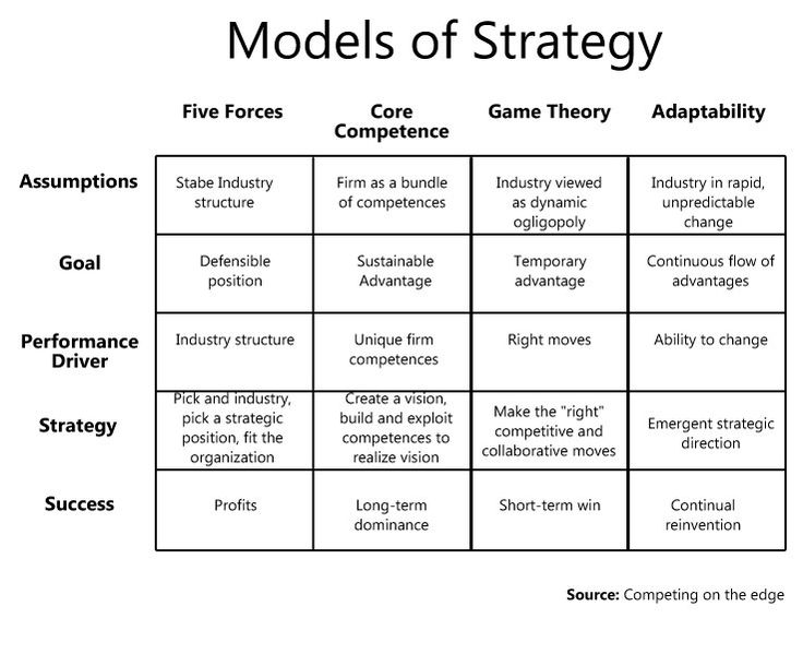 strategy strategic management and competitive advantage How to capture a competitive advantage with strategic planning 3 essential requirements for a more strategic marketing planning approach to compete today, a company needs a unique brand.