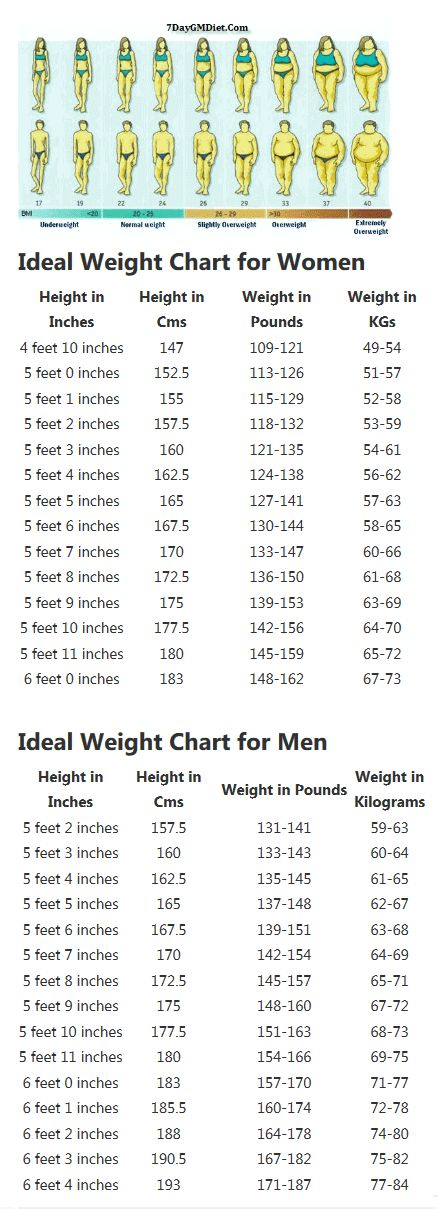 ideal weight chart men