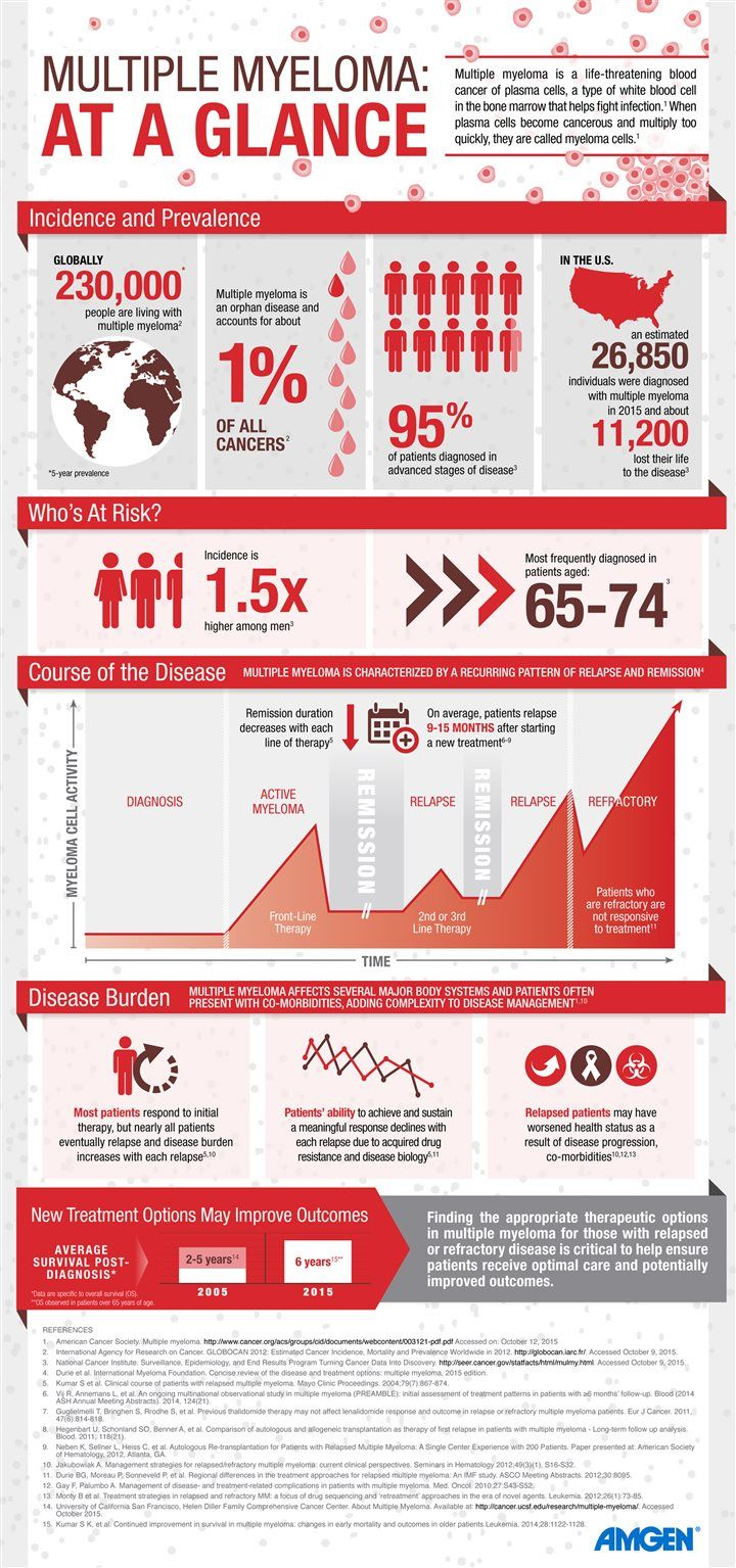 Multiple Myeloma At A Glance [Infographic]