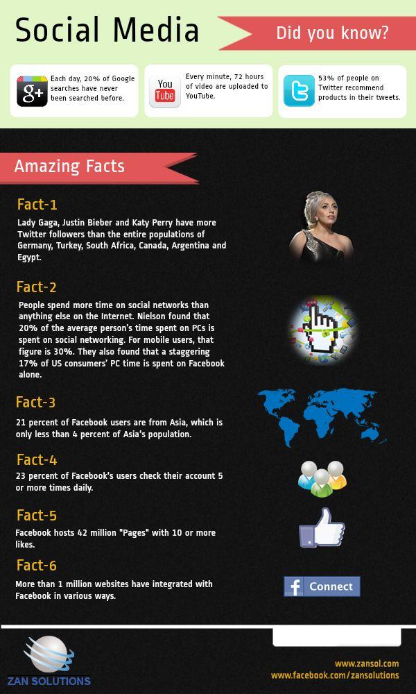 #SocialMedia Facts
