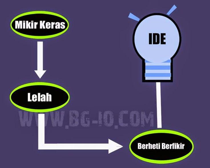 Proses Datangnya Ide Kreatif