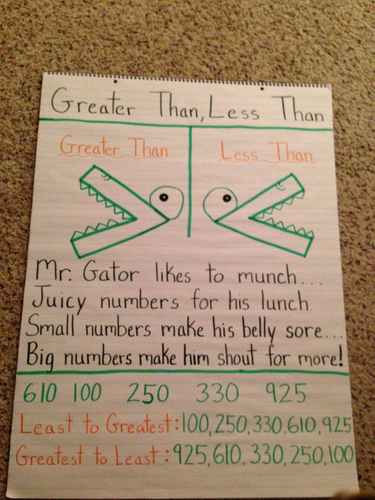 Greater than, less than | Anchor Charts | Pinterest | 2nd Grades ...