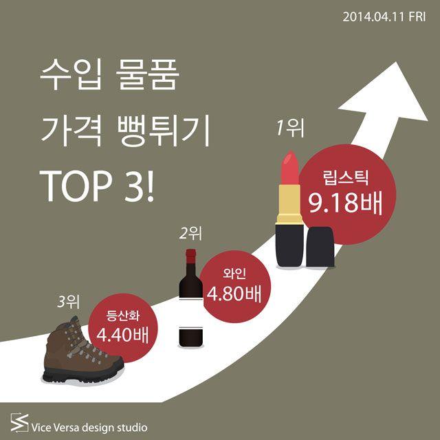 2014.04.11 FRI_ 수입 물품 가격 뻥튀기 TOP 3! | Icon news