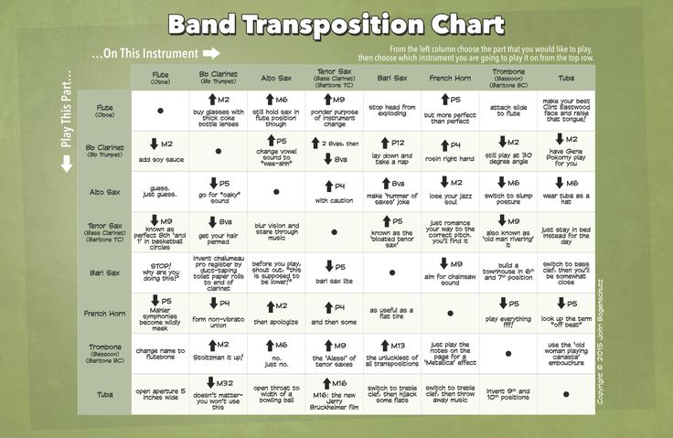 Get this funny Band Transposition Chart now at http://www.tonedeafstore.com/collections/posters/products/band-transposition-chart  Thanks!
