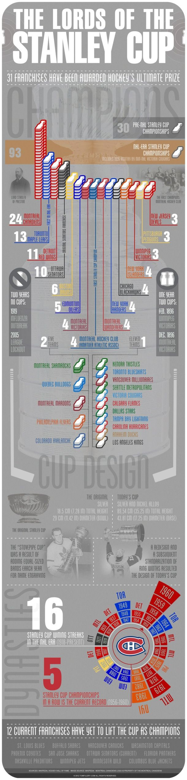 Lords of the Stanley Cup. LOL at 2 years without a Stanley Cup being the Spanish Influenza outbreak in 1919...and then the lockout in 2005.