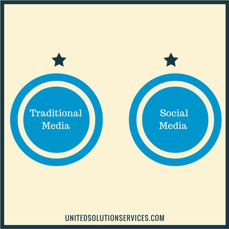 #social #media #marketing is #need of #any and #every #type of #business. just #click http://www.unitedsolutionservices.com https://unitedsolutionservices.blogspot.in/2017/01/social-media-marketing-guide.html