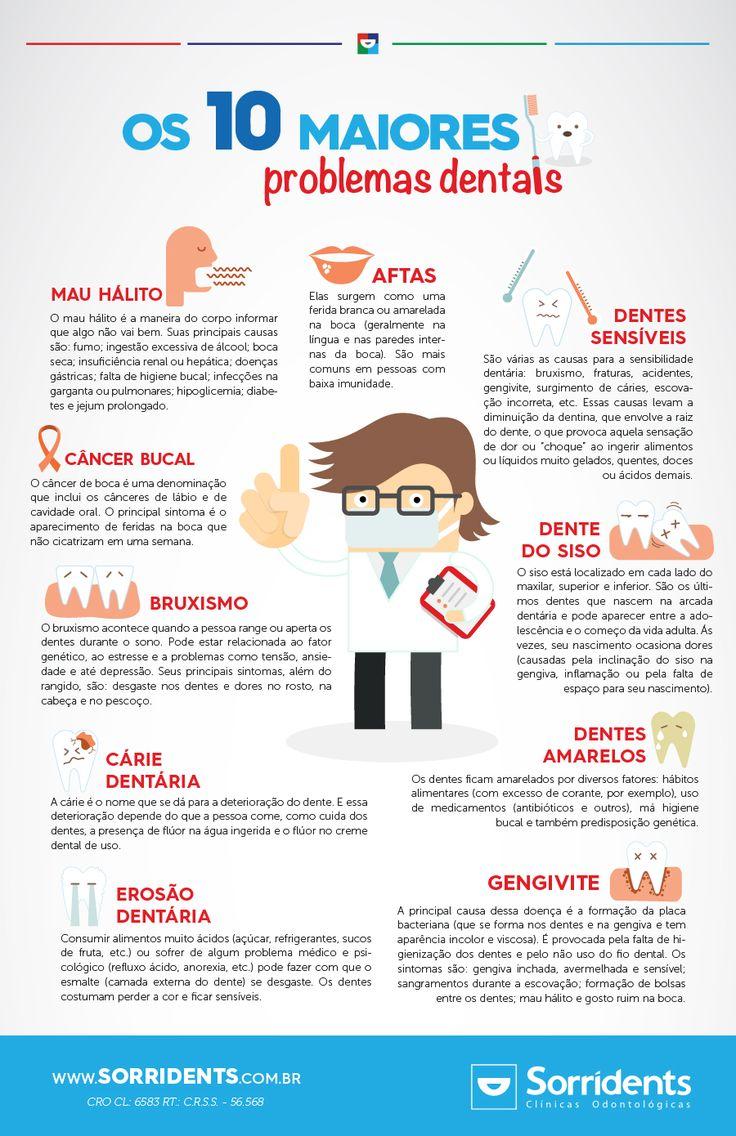 Os 10 maiores problemas bucais - Descubra quais são os maiores problemas bucais que atingem a população.