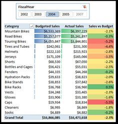 PowerPivot Report Combining Day Level Actual Sales and Month Level Budget Granularities