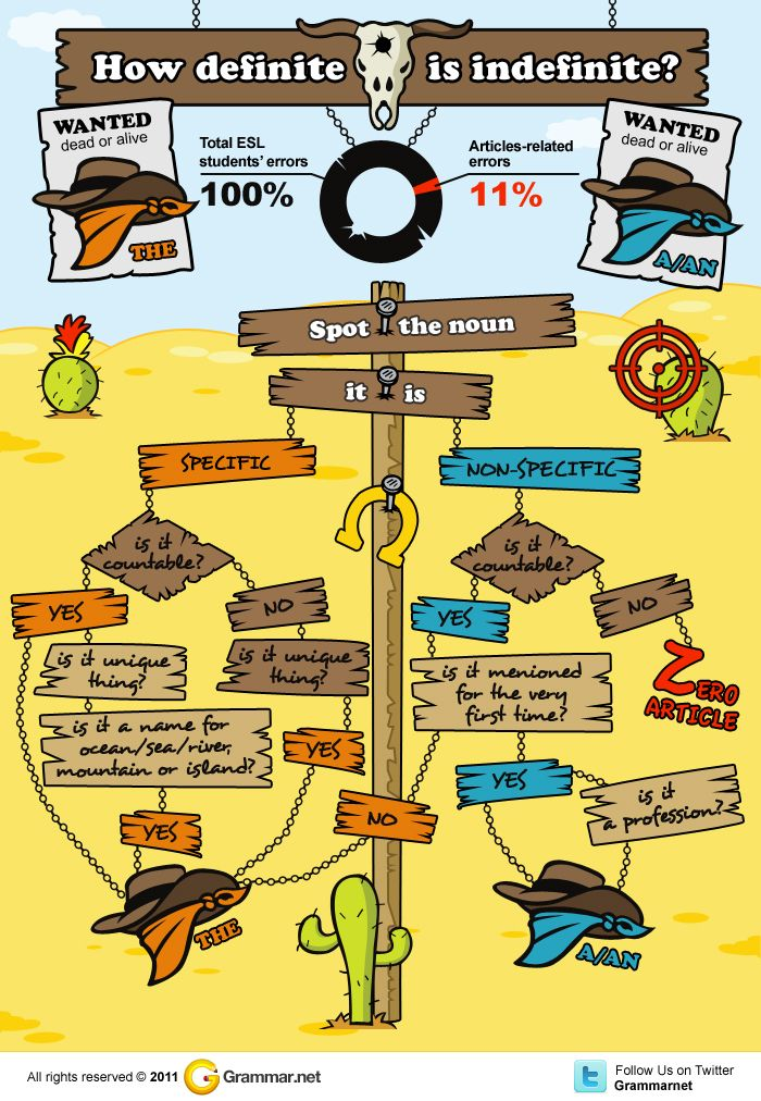 How definite is indefinite?Definition, Educationlearn English, Mobiles Learning, Teaching Ideas, Learning English, Education Technology, Languages Teachers, Infographic, English Grammar