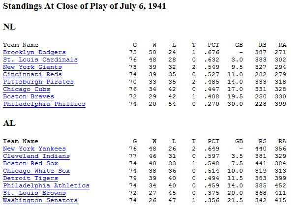July 7,1941:Travel day for the players going to Detroit for the All Star Game at Briggs Stadium. The standings at the break with the Dodgers and Yankees ahead.