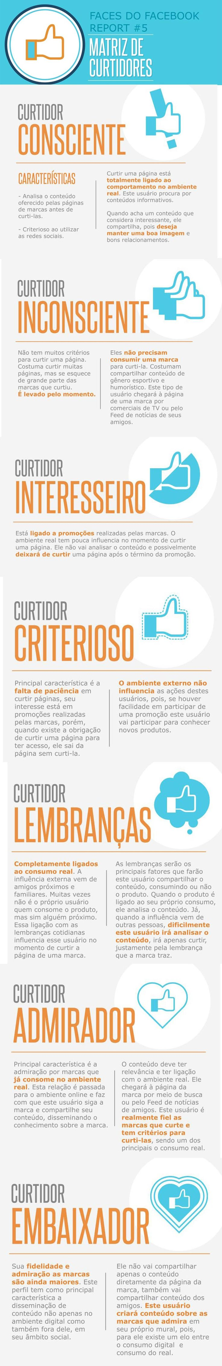 """Tipos de """"curtidores"""" do Facebook #Infográfico"""