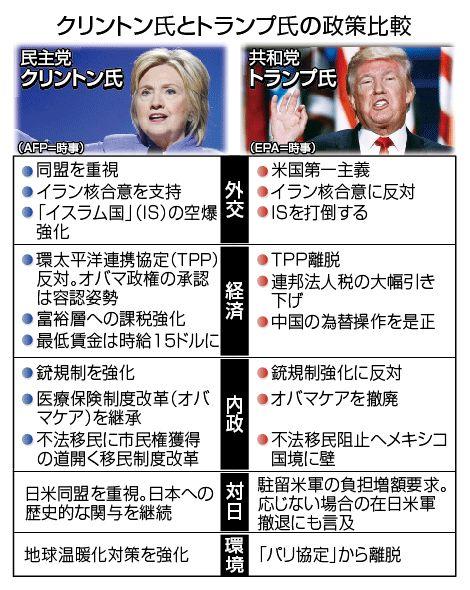 クリントン氏とトランプ氏の政策比較