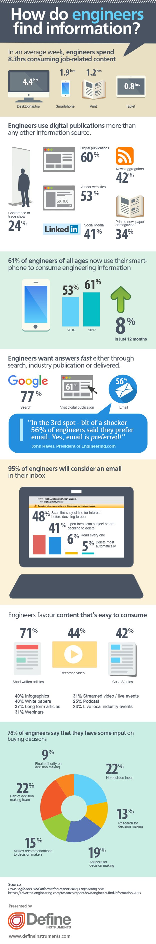 How Engineers Find Information (infographic)