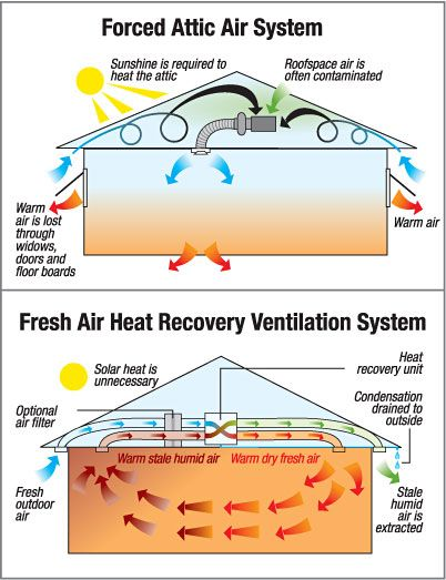 High Quality Medication Free Home Ventilation System Designed To Remove Allergens