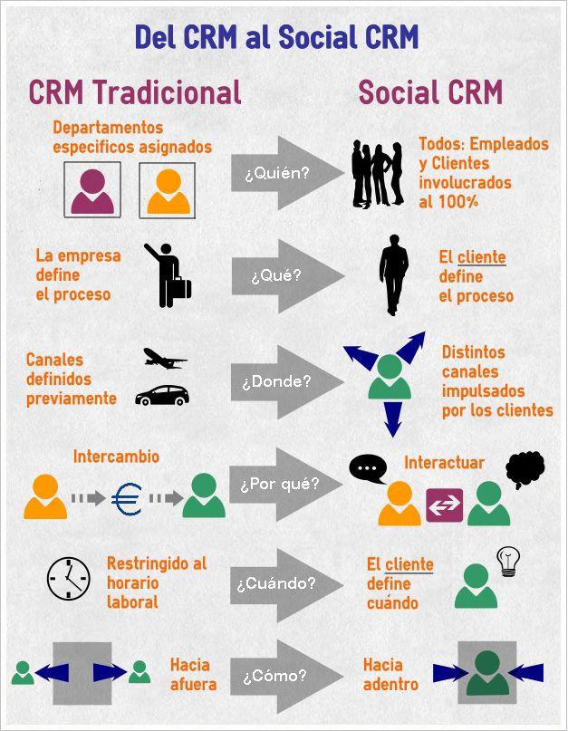 Del CRM al Social CRM #SocialCRM #CRM