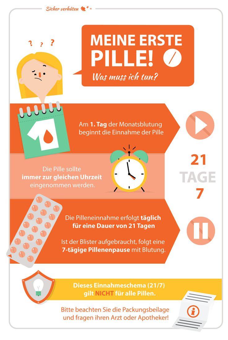 Infografik 'Erste Einnahme der Pille' für DR. KADE / BESINS Pharma GmbH