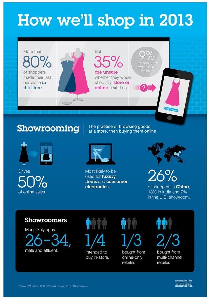 Though 90% of consumers said they visited a physical store before making their last purchase, 35% of these shoppers were unsure whether they'd make their next purchase in a store or online.     Read more: http://www.marketingprofs.com/articles/2013/10473/the-omni-channel-retail-experience-or-how-kay-and-jared-jewelers-upped-sales-49#ixzz2PkDVt800