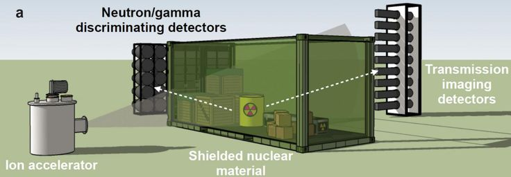"""Researchers have demonstrated proof of concept for a low-energy nuclear reaction imaging technique designed to detect the presence of """"special nuclear materials"""" - weapons-grade uranium and plutonium - in cargo containers arriving at U.S. ports."""