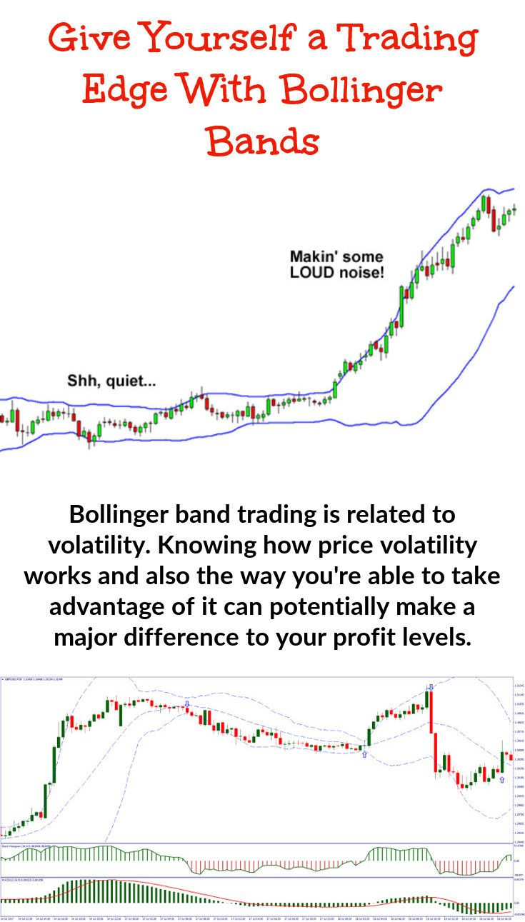 Making Use Of Bollinger Band Trading This Is Why You Should