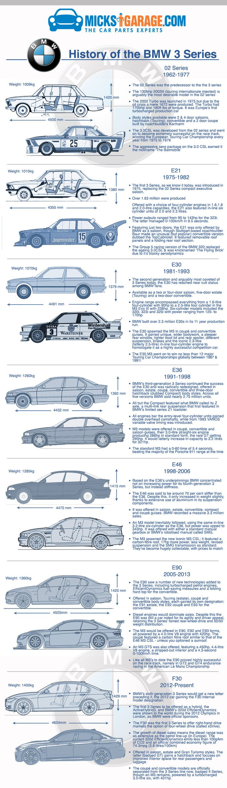 History of the BMW 3 series ✏✏✏✏✏✏✏✏✏✏✏✏✏✏✏✏ IDEE CADEAU / CUTE GIFT IDEA ☞ http://gabyfeeriefr.tumblr.com/archive ✏✏✏✏✏✏✏✏✏✏✏✏✏✏✏✏