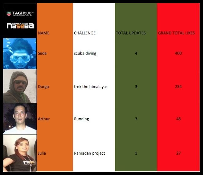 Our latest challenge leaderboard
