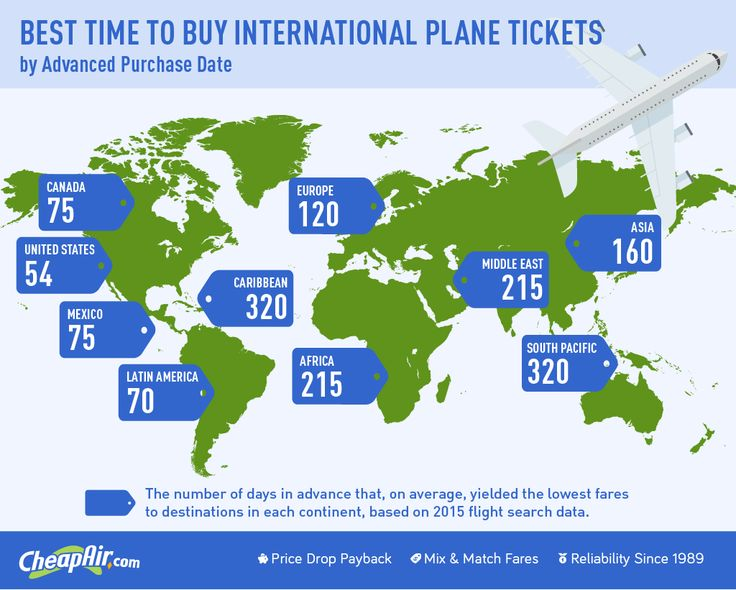 is it better to book flights directly with airline