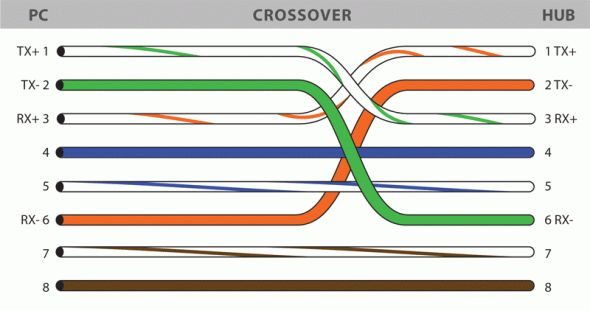 Cat6 Crossover Cable Wiring Diagram Wire, Networking