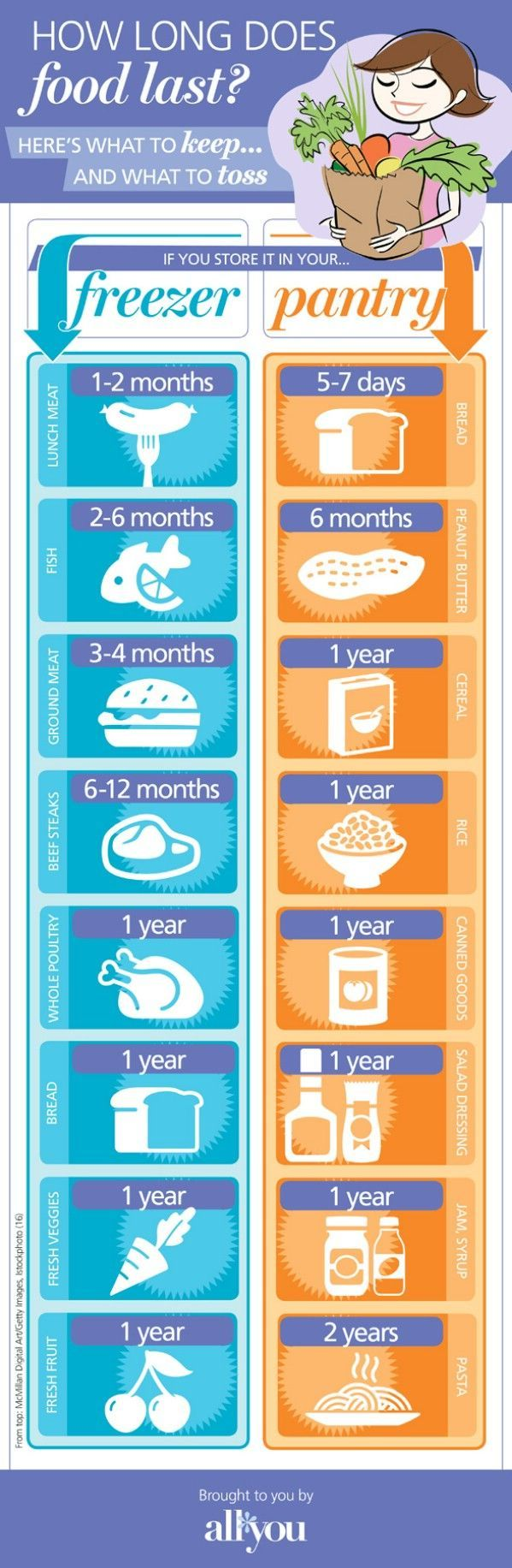 Food Storage - 18 Professional Kitchen Infographics to Make Cooking Easier and Faster
