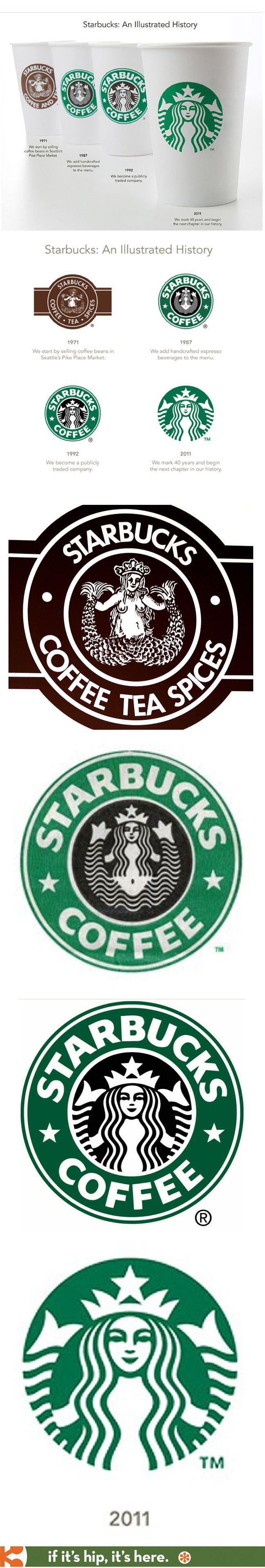Evolution of the Starbucks logo