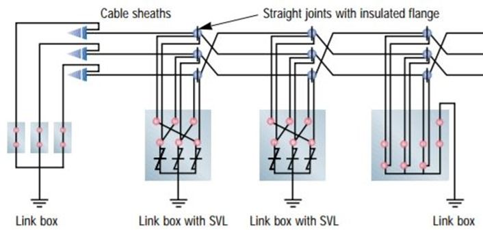 Straight Through Joint And Bonding Earting Of High Voltage Cable