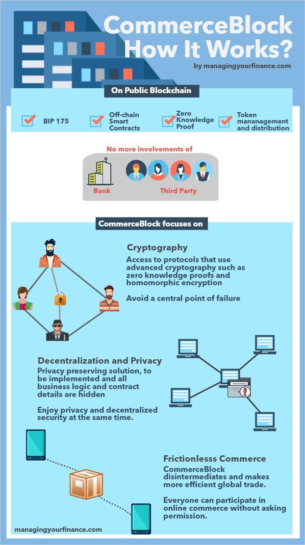 CommerceBlock Token description
