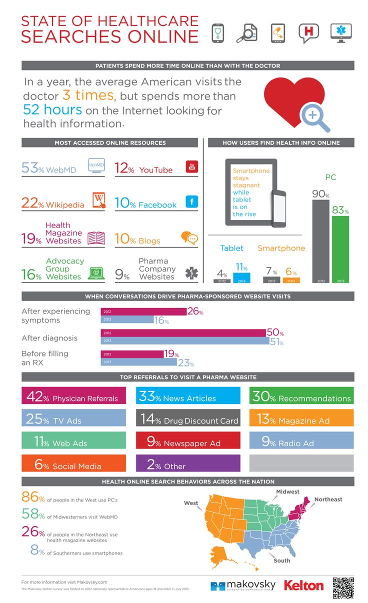 State of Healthcare Searches Online: Health Infographics, Healthcare Digital, Social Media, Digital Health, Healthcare Marketing, Doctors, Searches Online, U.S. States, Healthcare Searches