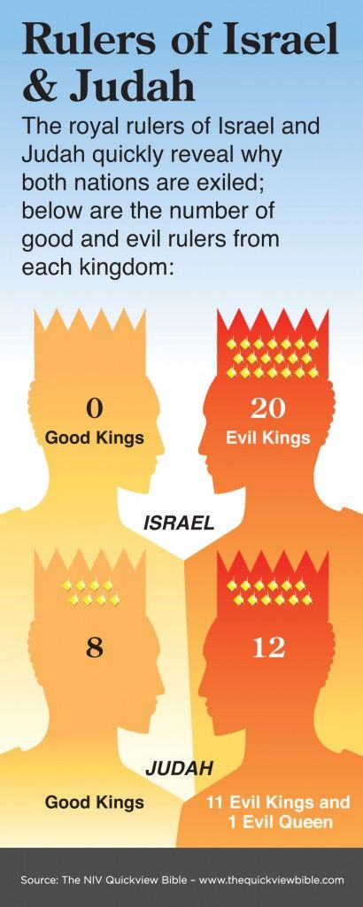 The Quick View Bible » Rulers of Israel and Judah,also know as, the Northern tribes (Israel or Ephraim) and Southern tribes (Judah)
