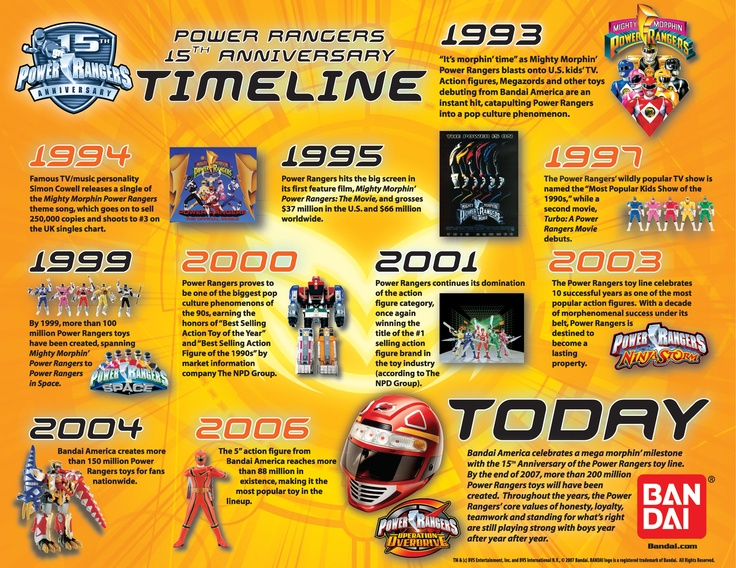 Power Rangers Timeline: 15th Anniversary