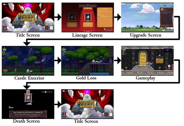 Gamasutra - Game Design Deep Dive: How Rogue Legacy handles tutorials without being boring