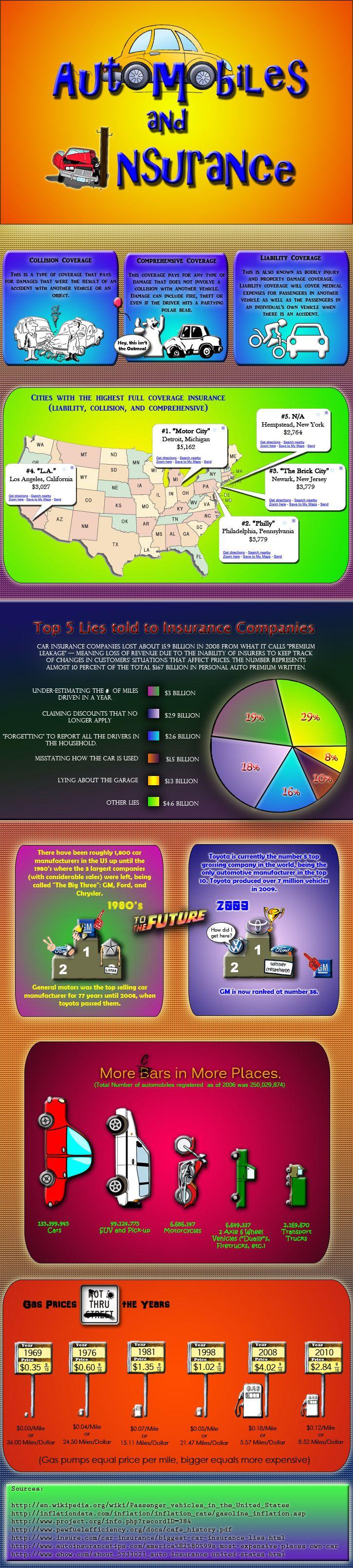 107 best Insurance -basics images on Pinterest | Infographic, Do ...