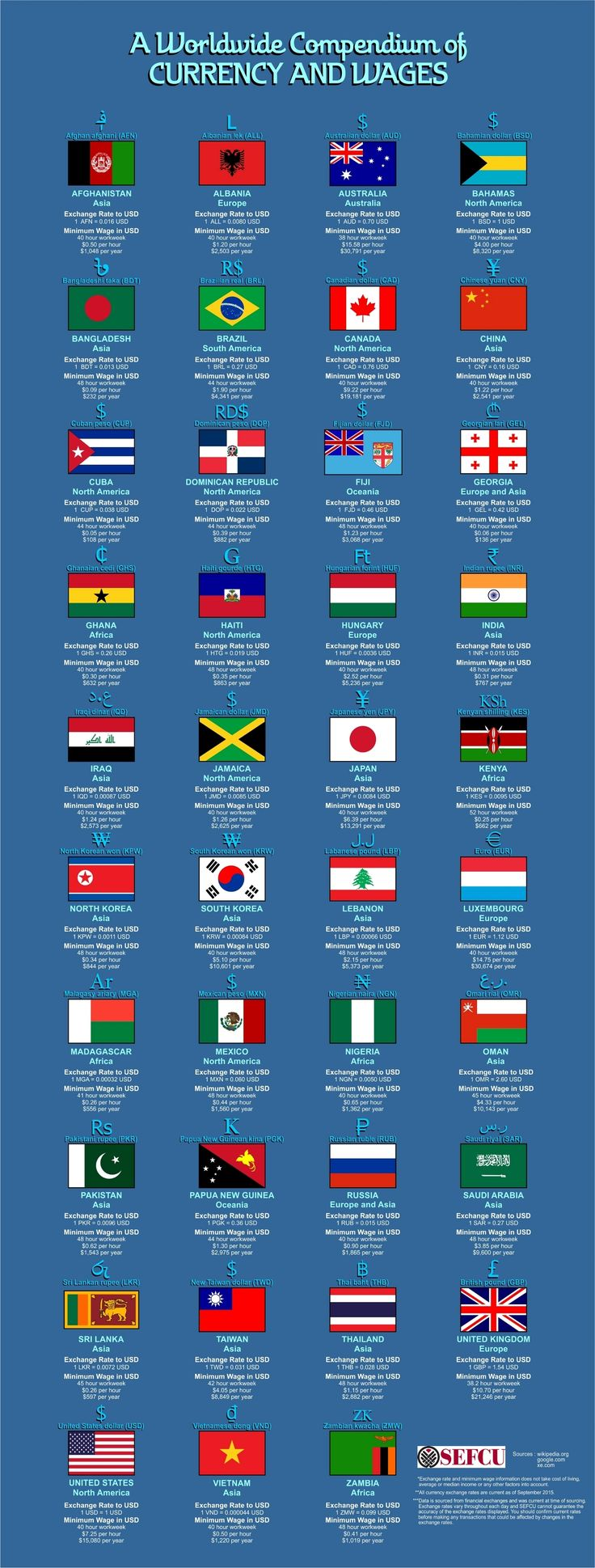 A Worldwide Compendium of Currency and Wages #Infographic