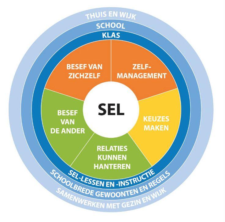 Sociaal-emotioneel leren: SEL-cirkel Kees van Overveld