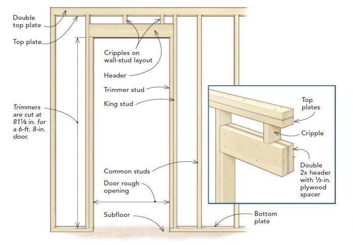 Exterior Door Framework In 2020 Prehung Doors Exterior Door Frame Building A House