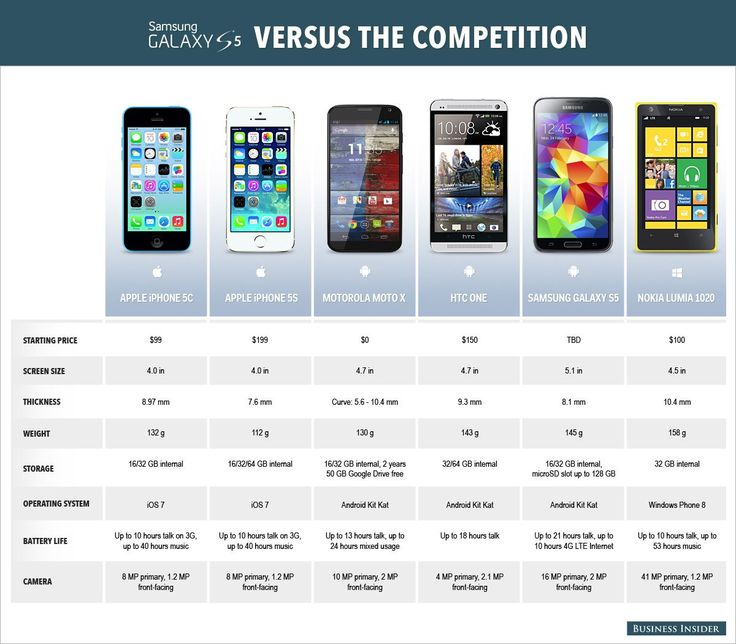 [INFOGRAPHIC] How Samsung's Galaxy S5 Stacks Up Against the Competition: 5c; 5s; Moto X; HTC One; Lumia 1020; Details.