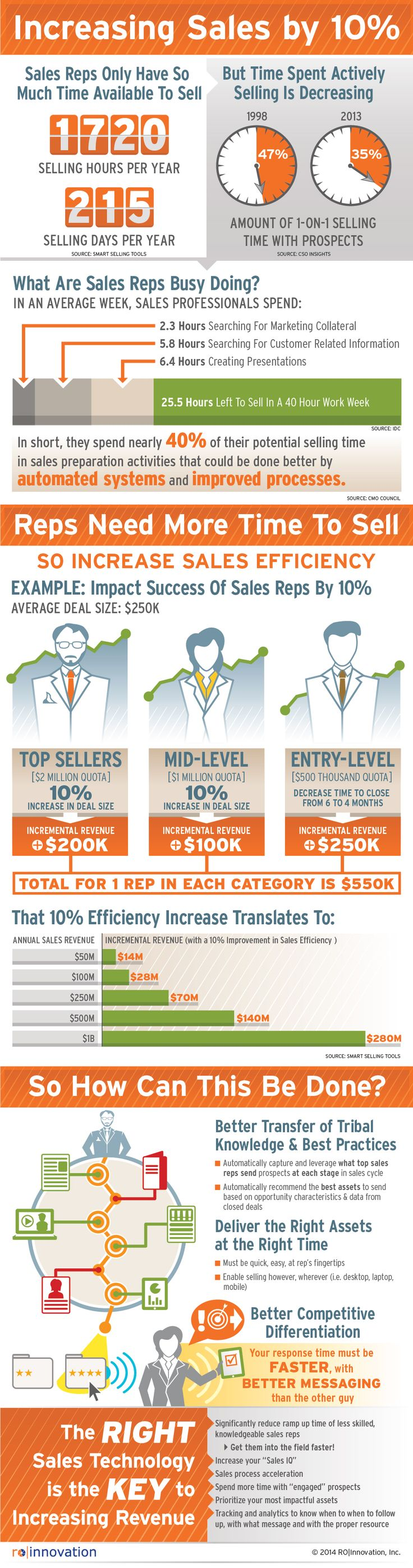 Increasing sales is more important in B2B than ever. Download the RO|Innovation sales enablement infographic on increasing sales productivity by 10%.
