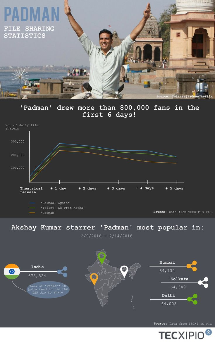 """#Padman, the latest Hindi movie starring the famous actors #AkshayKumar #RadhikaApte and #SonamKapoor, recently opened in India on February 9, 2018.  As of February 14, """"Padman"""" had only been available for five days, yet had already landed in spot 3 on the list of February's top Hindi movies, propelled by more than 800,000 fans from India and beyond!"""