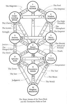 The Tree of Life, with additional annotations listing the associations with the tarot