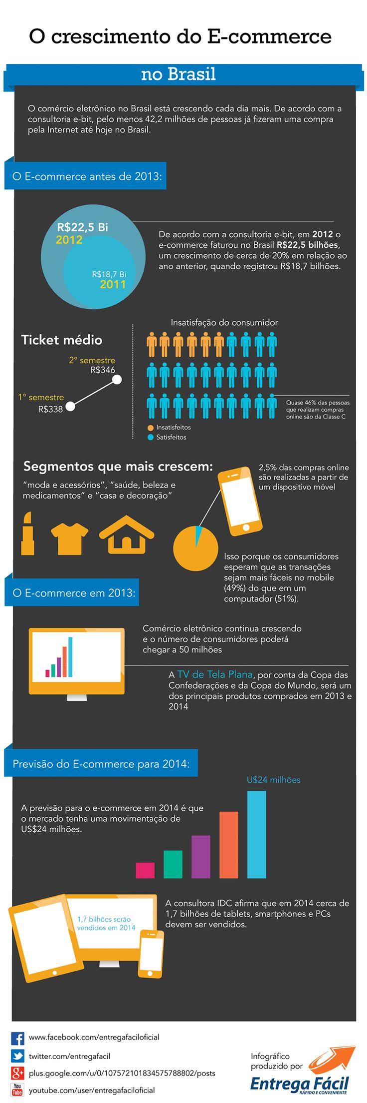 #e-commerce #infographic