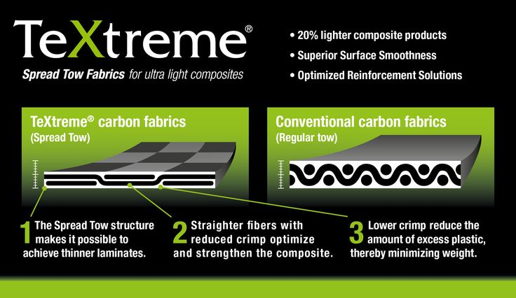 TeXtreme® – How it works: Illustration comparing the difference between TeXtreme® (Spread Tow) and conventional fabrics (regular tow).