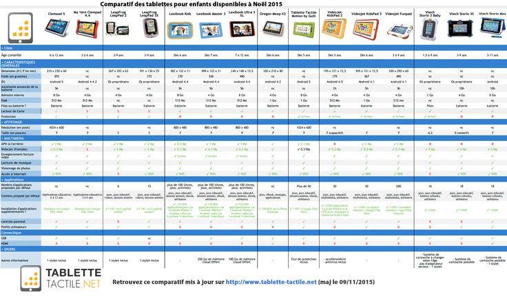 Comparatif des tablettes pour enfants