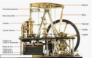 A Revolución Industrial. Cuestionario de clasesdehistoria.