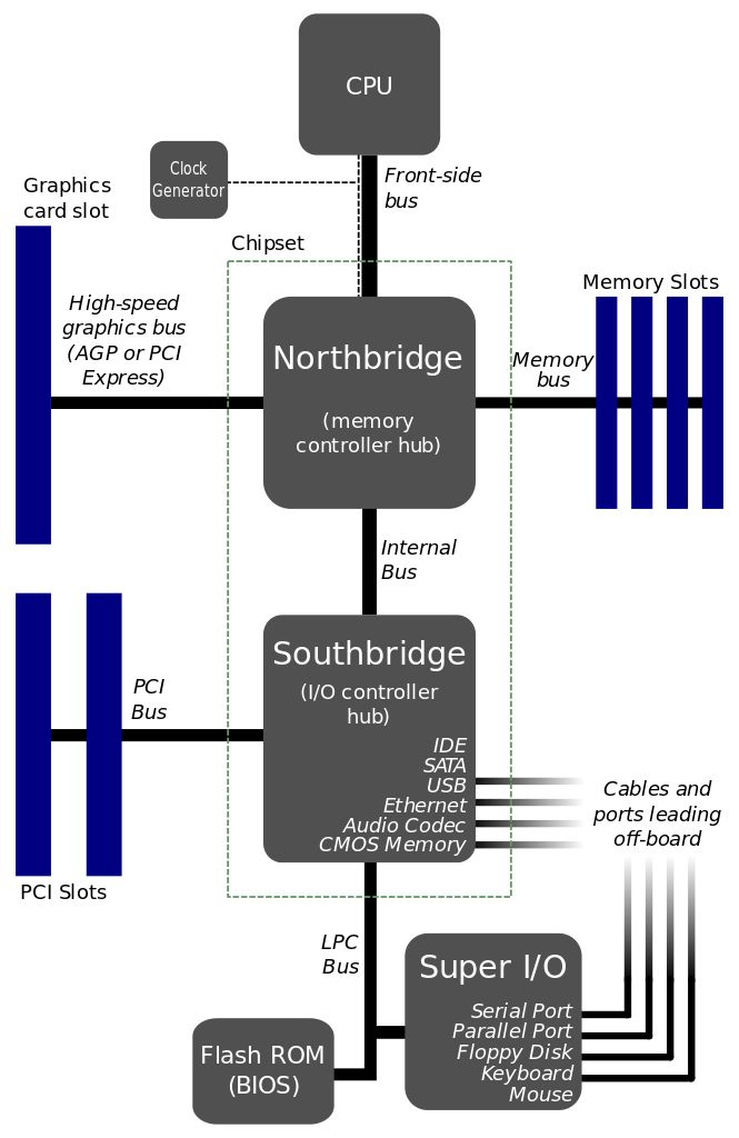 A typical North-Southbridge Layout 1