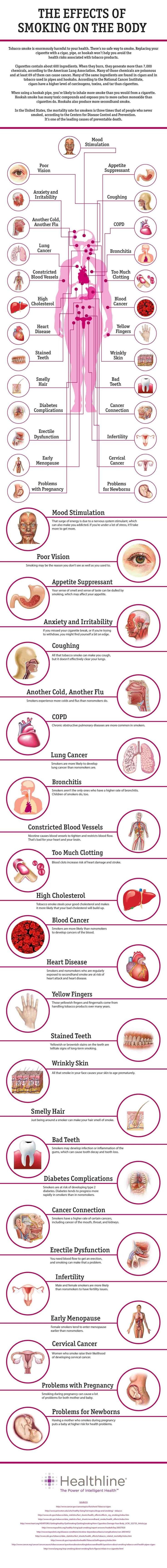 Great information on the effect of smoking on the body.  via Counter Tobacco.