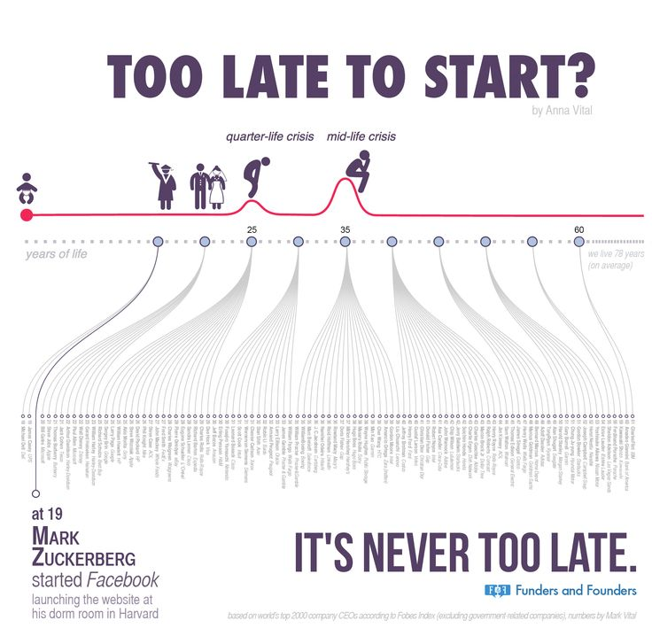[Infographic] It's NEVER too late to start! Here's proof.